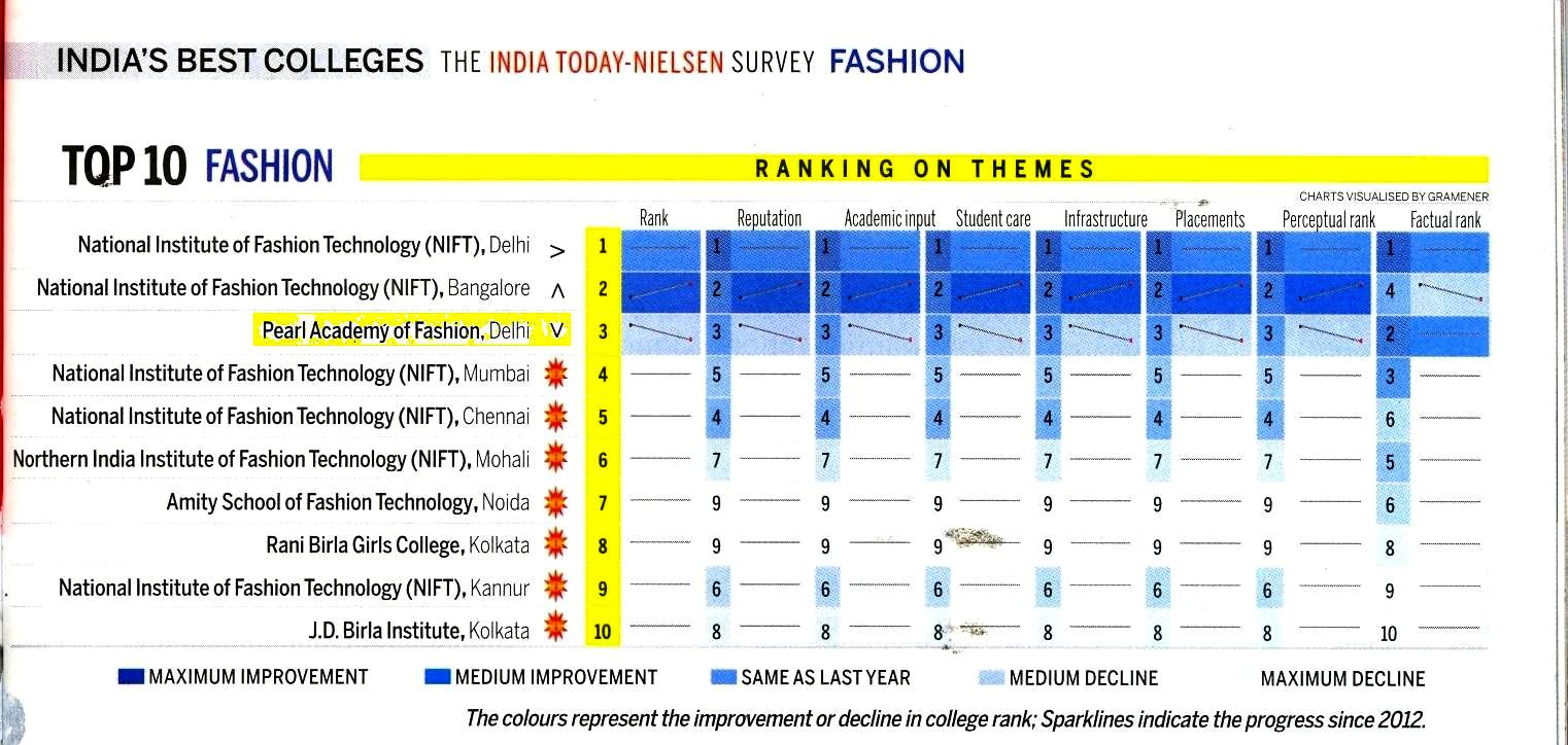 India Today Nielsen Survey Top 10 Fashion Colleges Pearl Library Blog